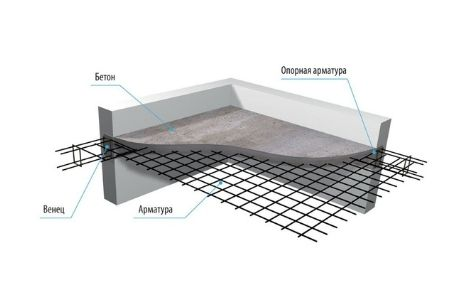 схема армирования плиты перекрытия фото